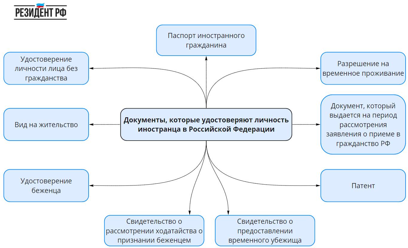 Документы удостоверяющие личности иностранных граждан