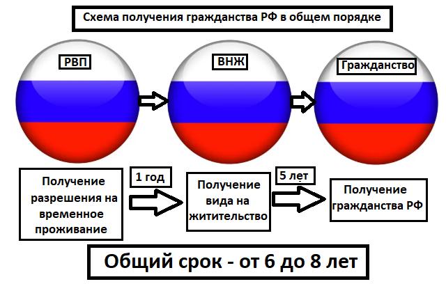 схема общий порядок получения гражданства
